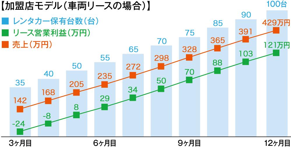 「安定」×「高収益」ビジネスモデル