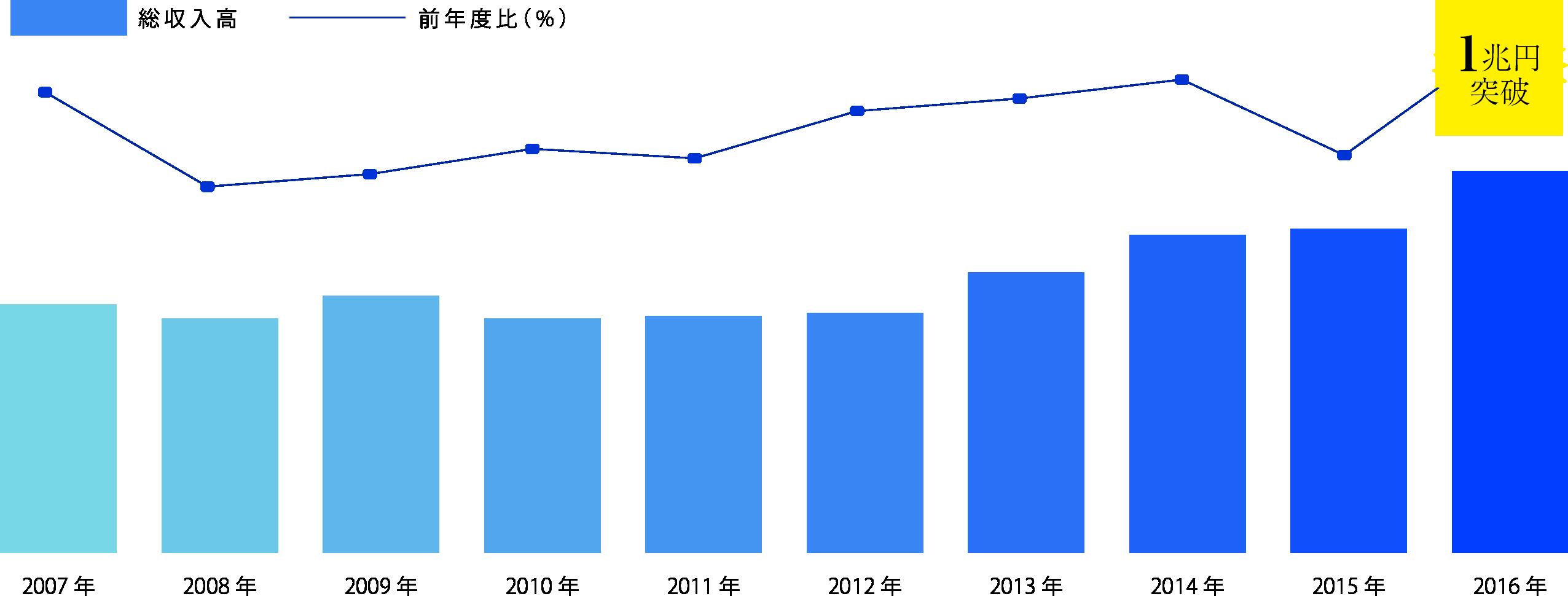 レンタカー業の総収入高推移(年度別)