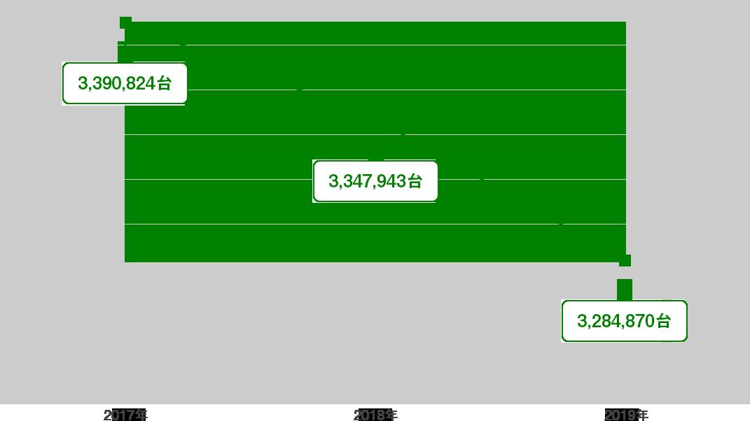 データ元:一般社団法人 日本自動車販売協会連合会
