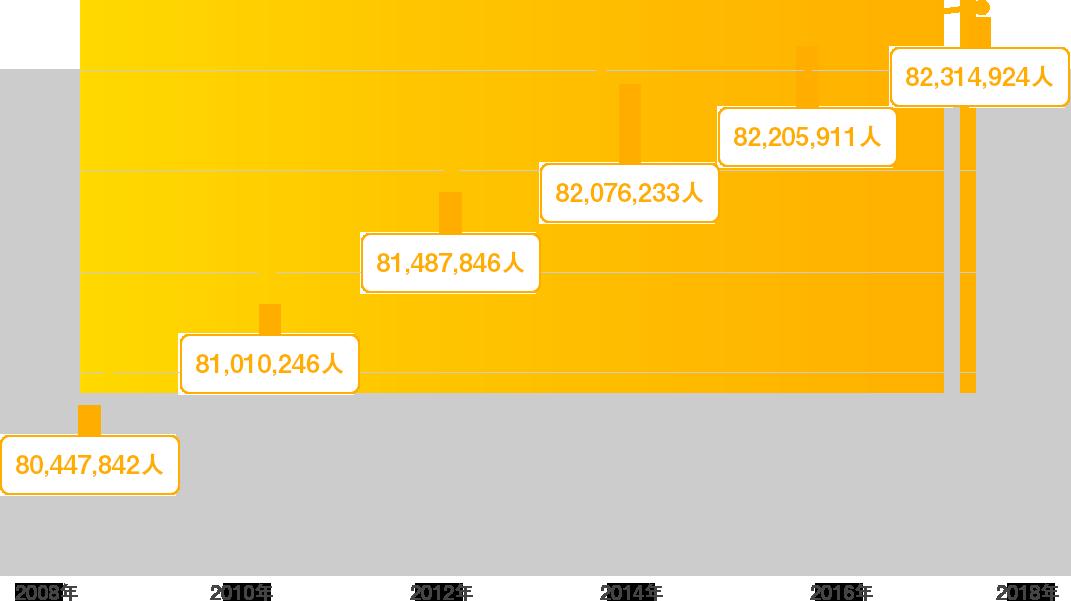 運転免許保有者数の年別推移